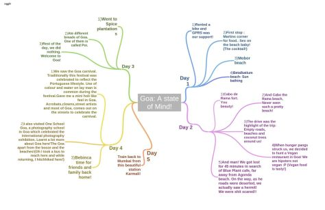 A mind map to my trip to Goa!